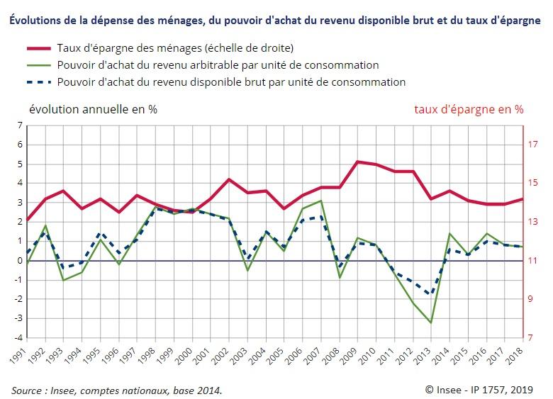 Graphique : Évolutions de la dépense des ménages, du pouvoir d'achat du revenu disponible brut et du taux d'épargne