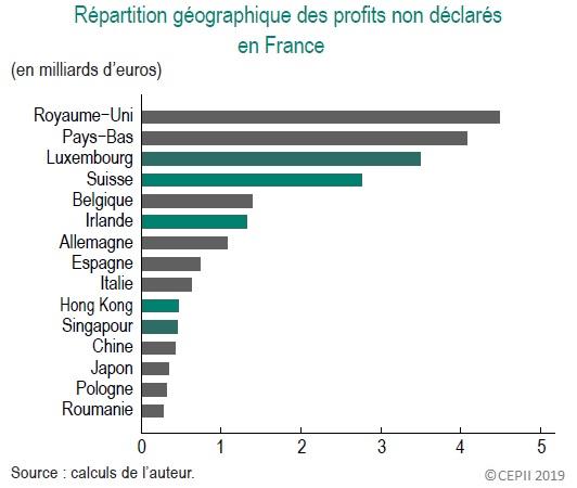 Graphique Répartition géographique des profits non déclarés en France (en milliards d'euros)