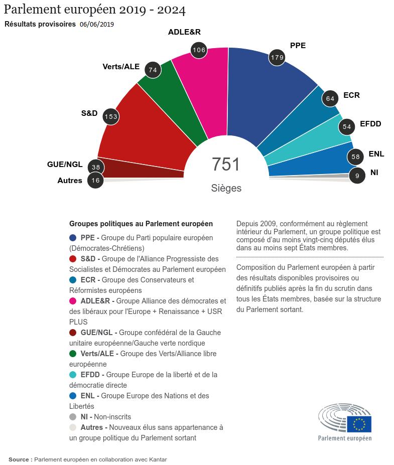 Graphique Composition par groupes politiques du Parlement européen 2019-2024
