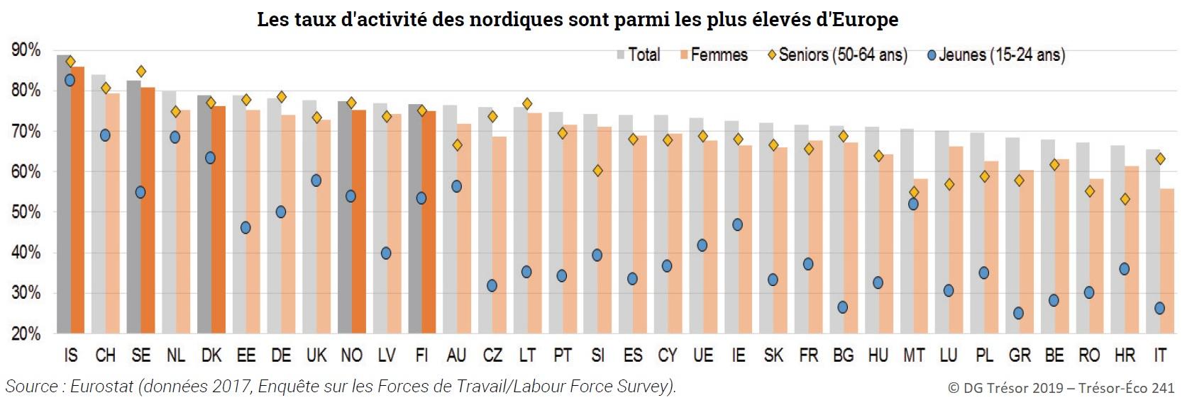 Graphique : Taux d'activité dans les pays nordiques et l'UE (total, femmes, seniors, jeunes)