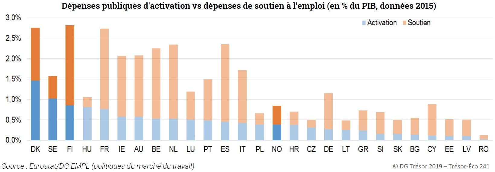 Graphique : Dépenses publiques d'activation vs dépenses de soutien à l'emploi (en % du PIB, 2015), UE et zone nordique