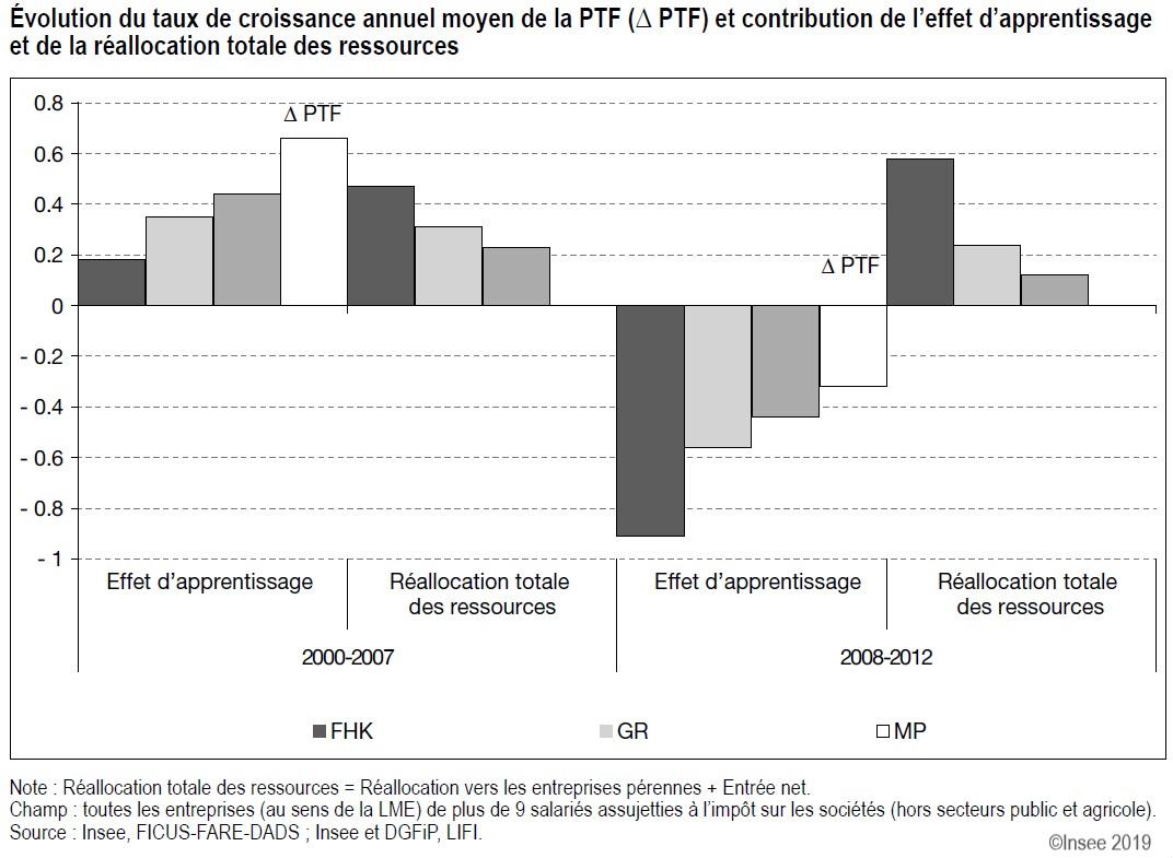Évolution du taux de croissance annuel moyen de la productivité totale des facteurs et contribution de l'effet d'apprentissage et de la réallocation totale des ressources