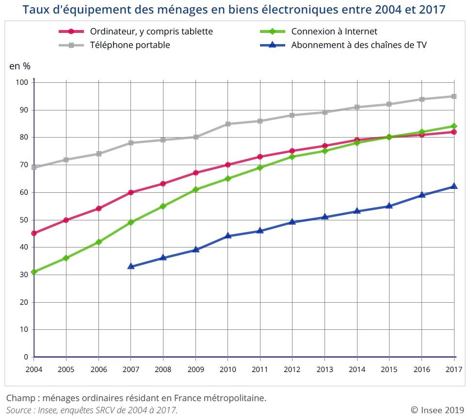 Taux d'équipement des ménages en biens électroniques entre 2004 et 2017