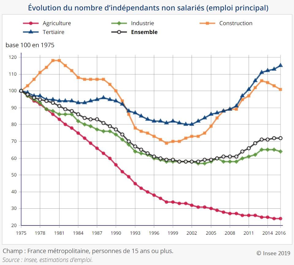 Graphique Évolution du nombre d'indépendants non salariés (indices base 100 1975)