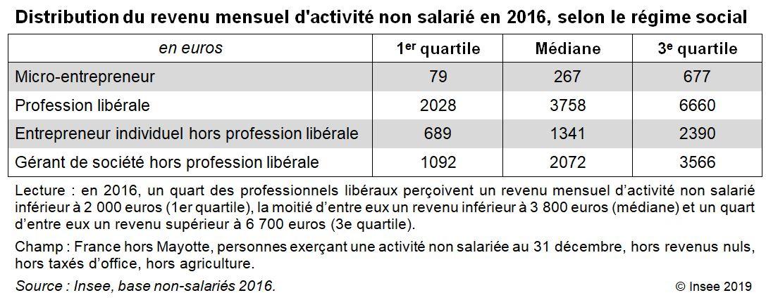 ableau Distribution du revenu mensuel d'activité non salarié en 2016, selon le régime social