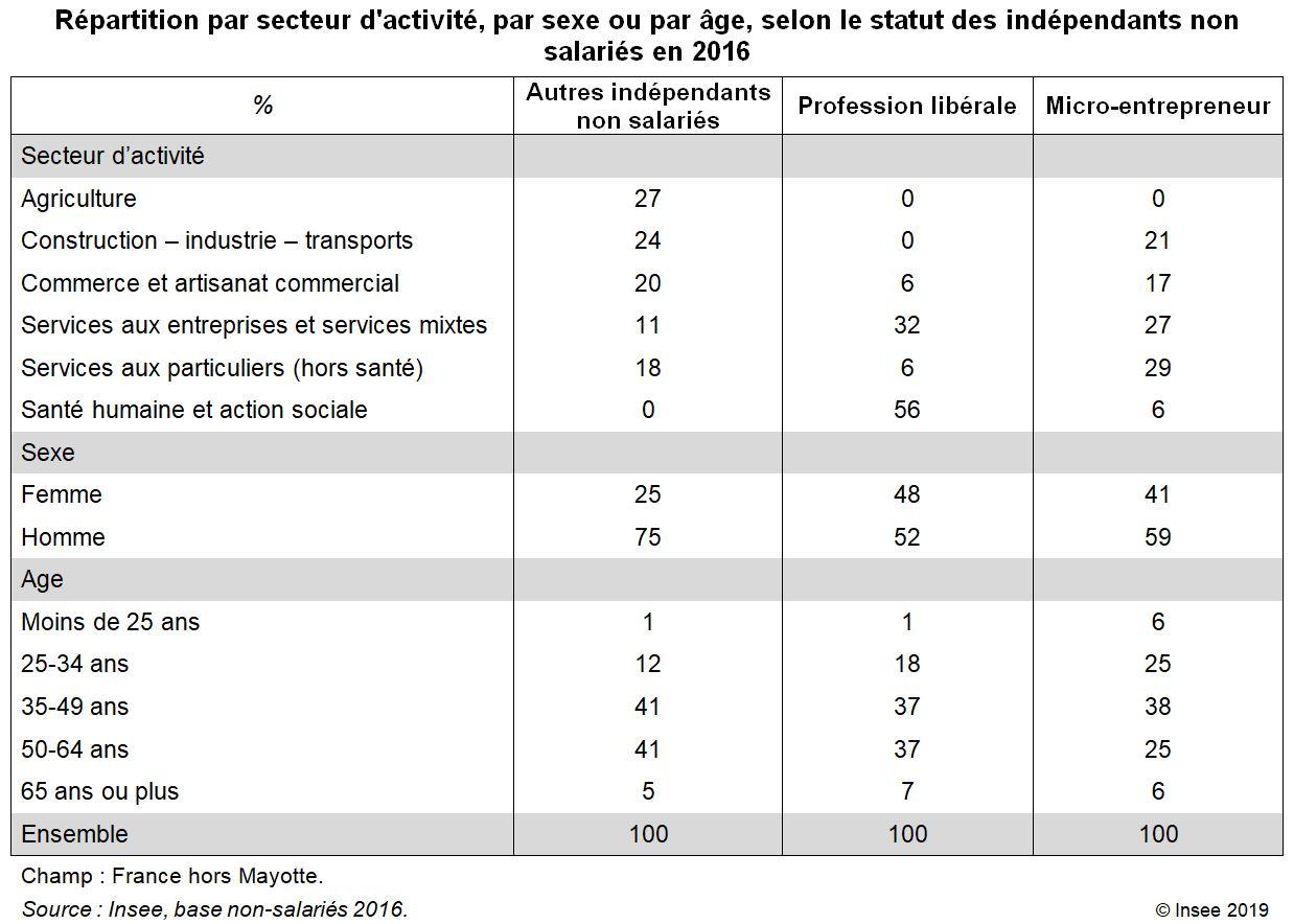 Tableau Répartition par secteur d'activité, par sexe ou par âge, selon le statut des indépendants non salariés en 2016