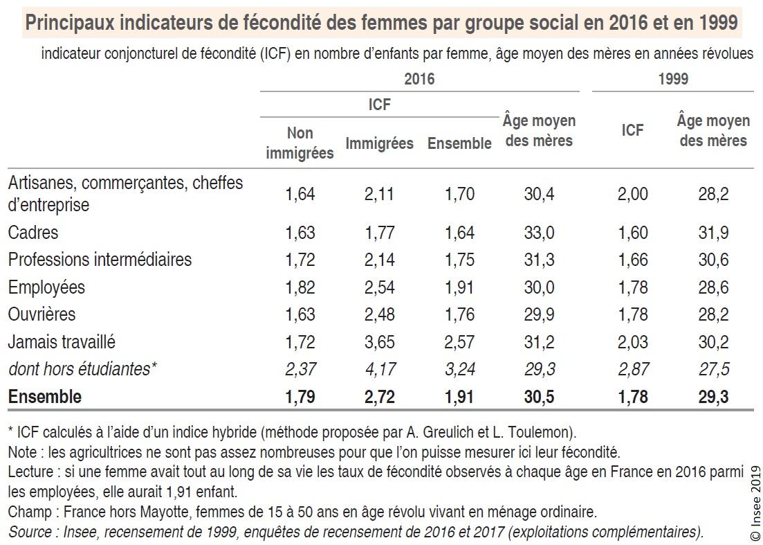 Graphique : Principaux indicateurs de fécondité des femmes par groupe social en 2016 et en 1999