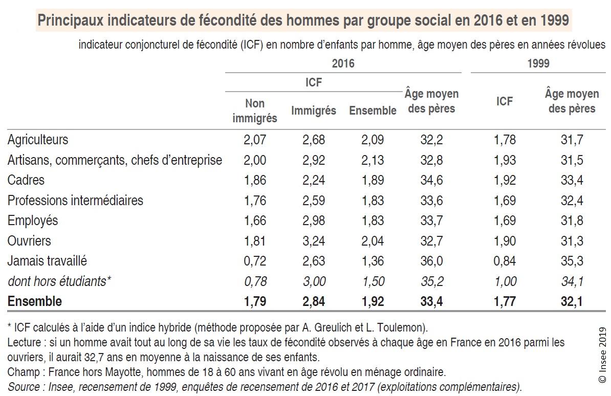 Graphique : Principaux indicateurs de fécondité des hommes par groupe social en 2016 et en 1999