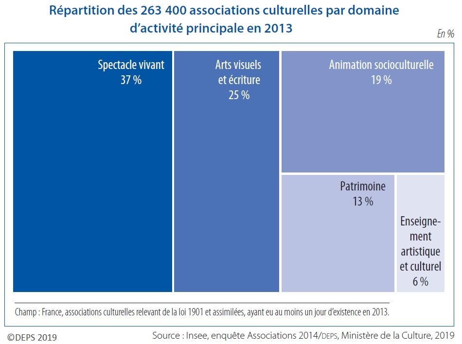 Graphique : Répartition des 263 400 associations culturelles par domaine d'activité principale en 2013