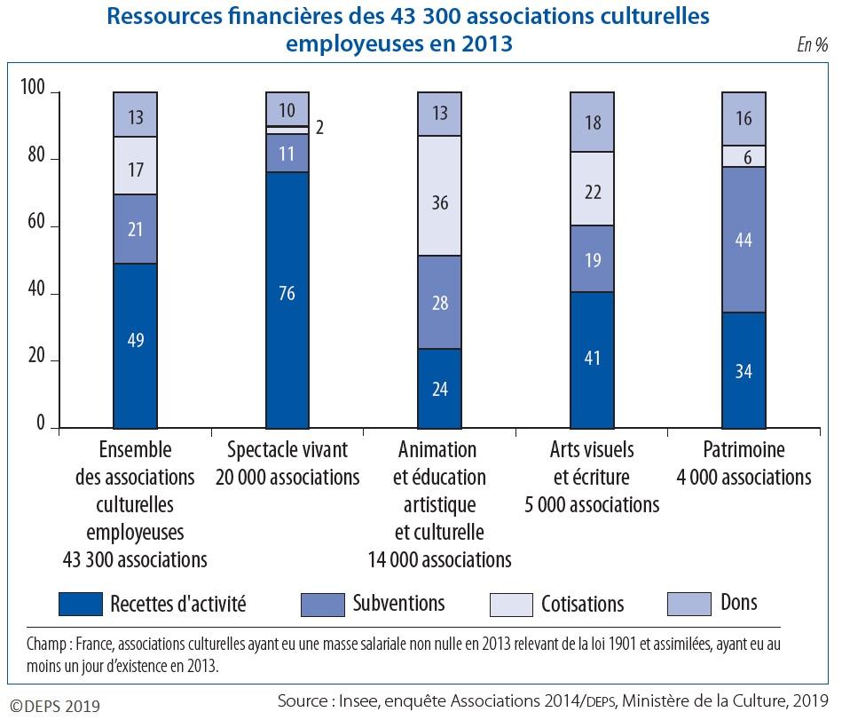 Graphique : Ressources financières des 43 300 associations culturelles employeuses en 2013
