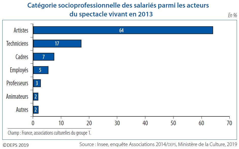 Graphique : Catégorie socioprofessionnelle des salariés parmi les acteurs du spectacle vivant en 2013