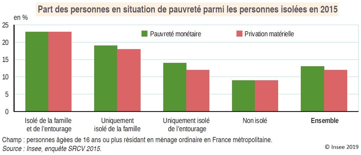 Graphique : Part des personnes en situation de pauvreté parmi les personnes isolées en 2015