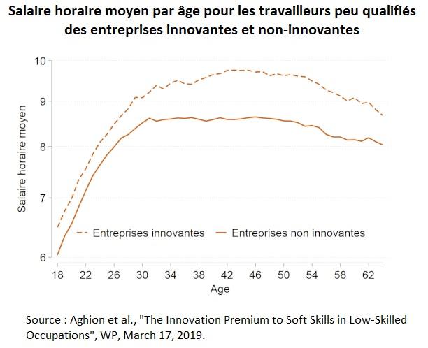Graphique : Salaire horaire moyen par âge pour les travailleurs peu qualifiés des entreprises innovantes et non-innovantes