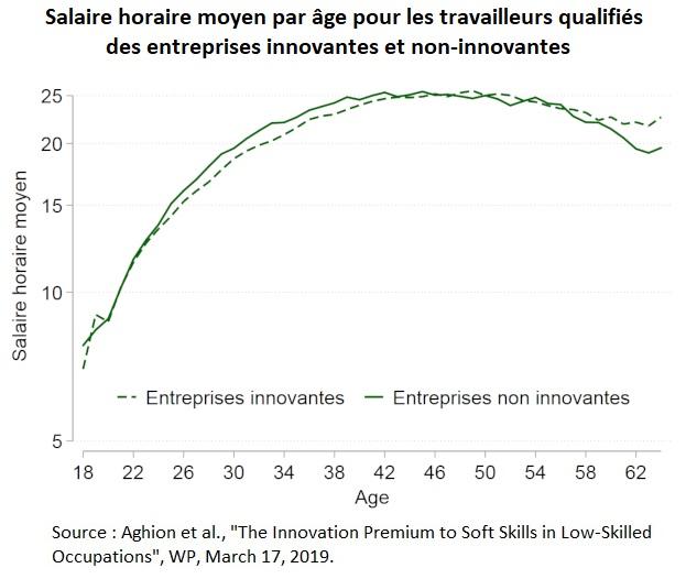 Graphique : Salaire horaire moyen par âge pour les travailleurs qualifiés des entreprises innovantes et non-innovantes