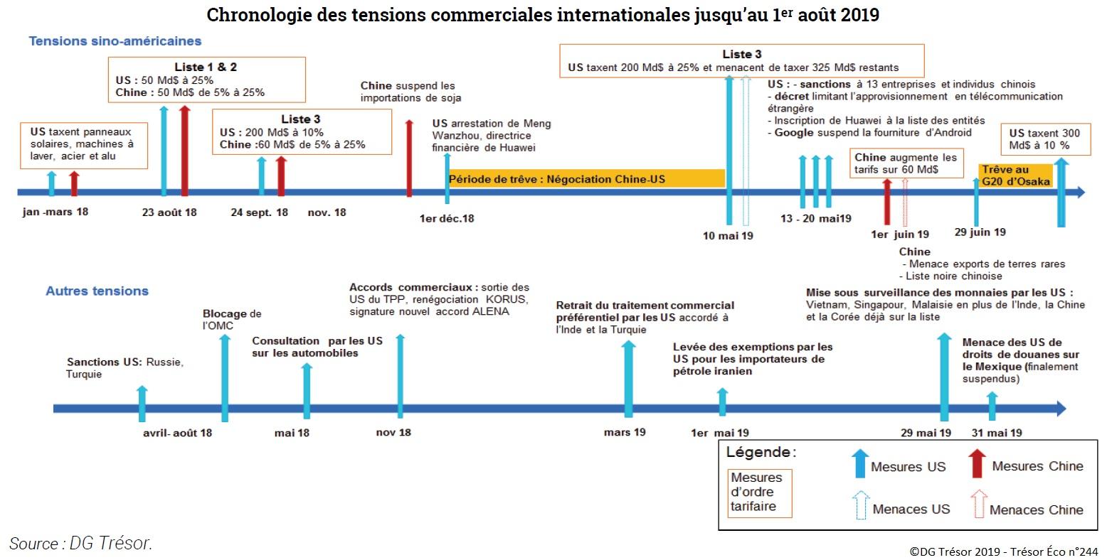 Schéma : Chronologie des tensions commerciales internationales jusqu'au 1er août 2019