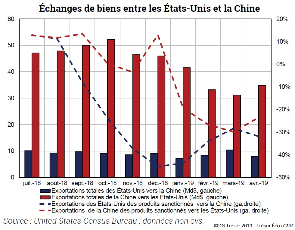 Graphique : Échanges de biens entre les États-Unis et la Chine
