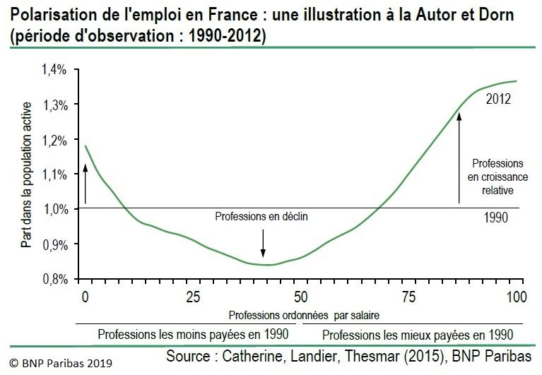 Graphique : Polarisation de l'emploi en France : une illustration à la Autor et Dorn (période d'observation : 1990-2012)