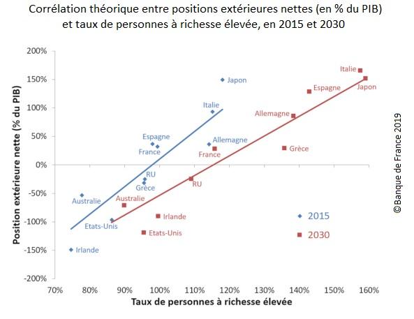 Graphique : Corrélation théorique entre positions extérieures nettes (en % du PIB) dans les économies avancées et taux de personnes à richesse élevée, en 2015 et 2030