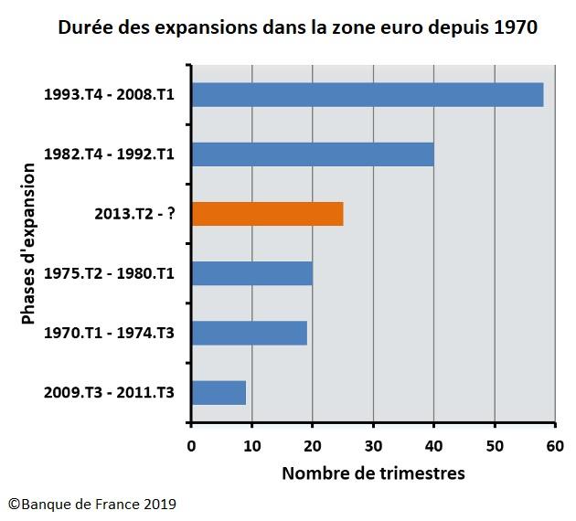 Graphique : Durée des expansions dans la zone euro depuis 1970