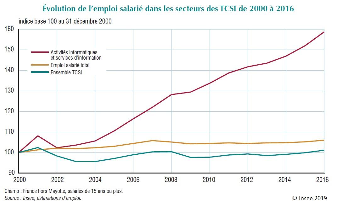 Graphique : Évolution de l'emploi salarié dans les secteurs des TCSI de 2000 à 2016
