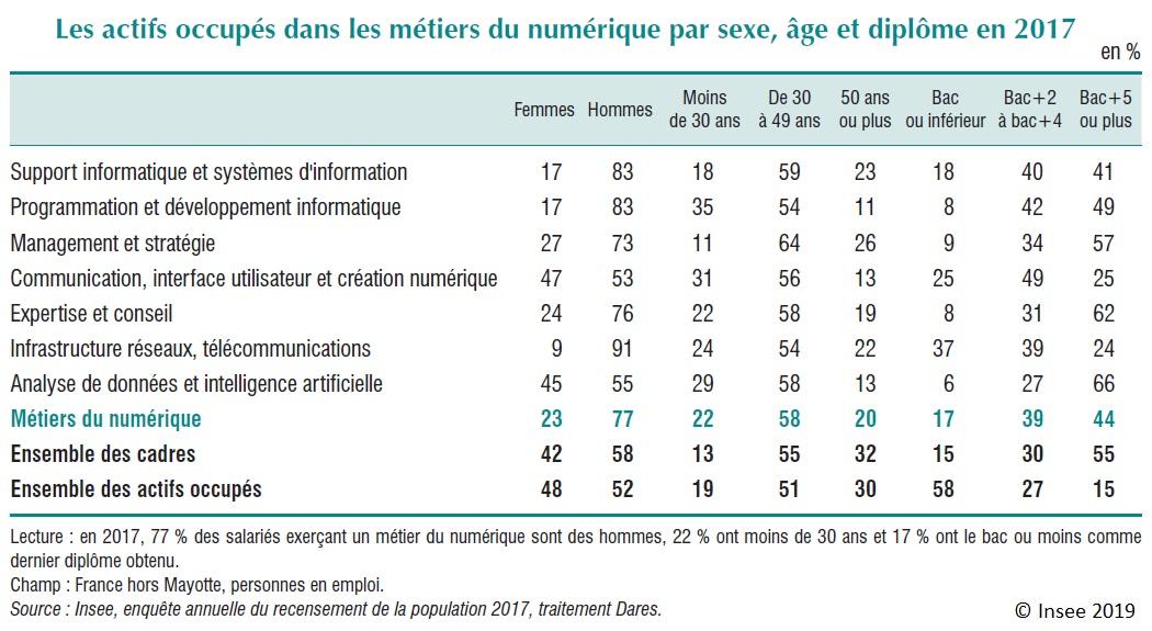 Tableau : Les actifs occupés dans les métiers du numérique par sexe, âge et diplôme en 2017