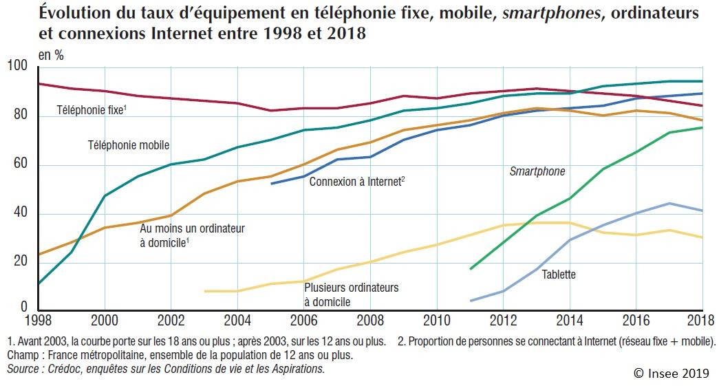 Graphique : Évolution du taux d'équipement en téléphonie fixe, mobile, smartphones, ordinateurs et connexions Internet entre 1998 et 2018