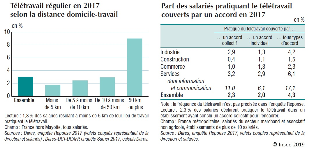 Graphiques : Télétravail régulier en 2017 selon la distance domicile‑travail - Part des salariés pratiquant le télétravail couverts par un accord en 2017