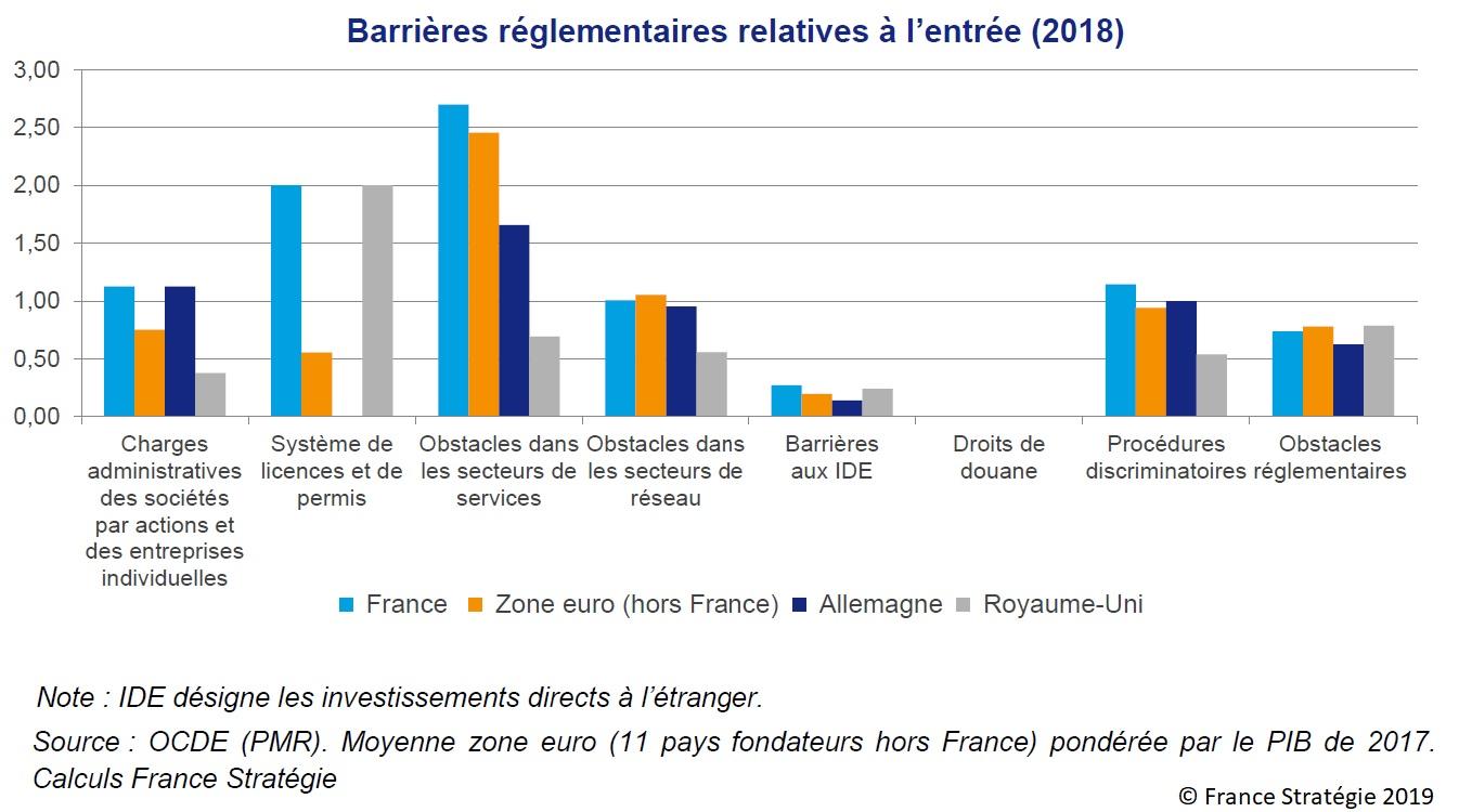 Graphique : Barrières réglementaires relatives à l'entrée (2018)