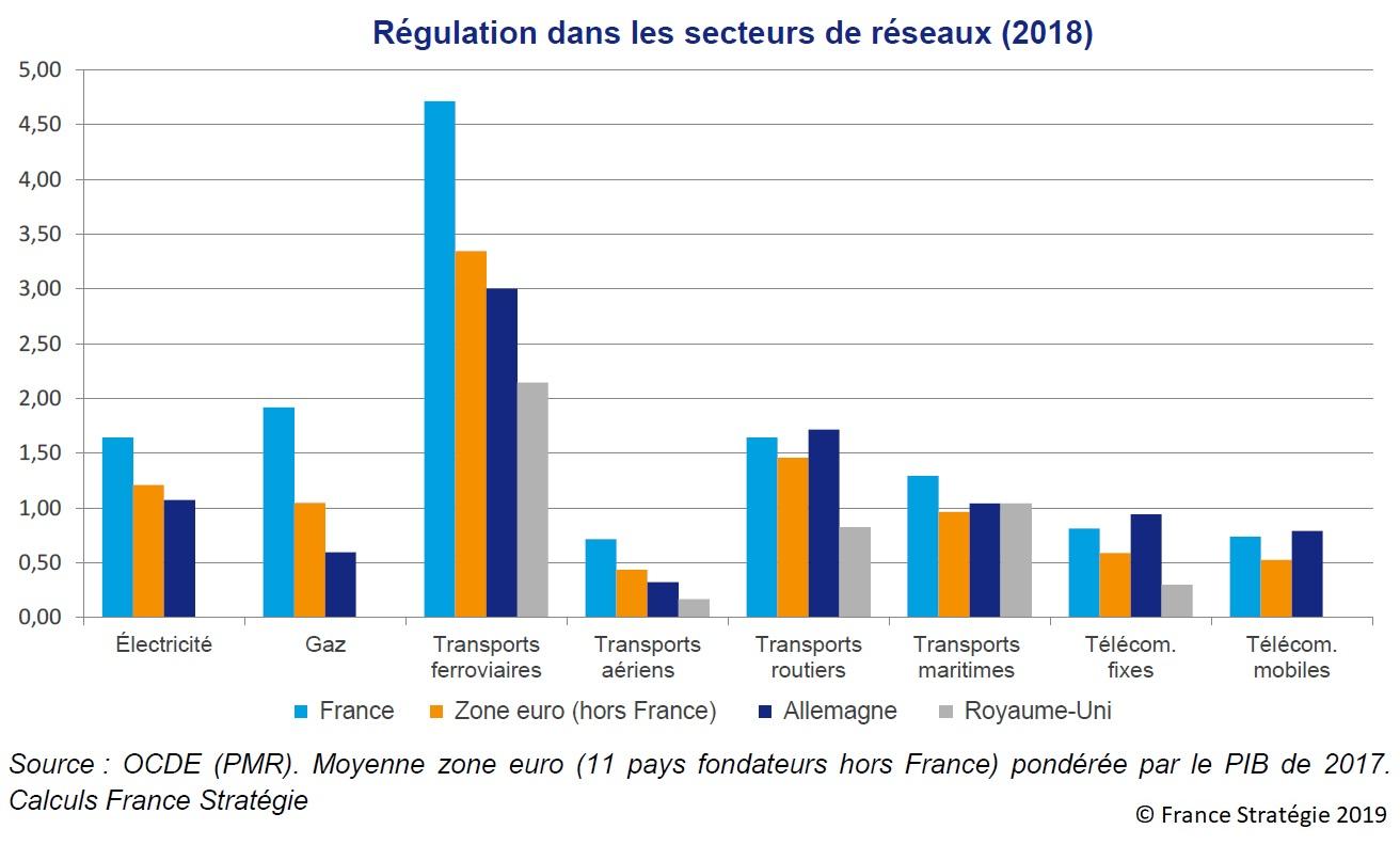 Graphique : Régulation dans les secteurs de réseaux (2018)