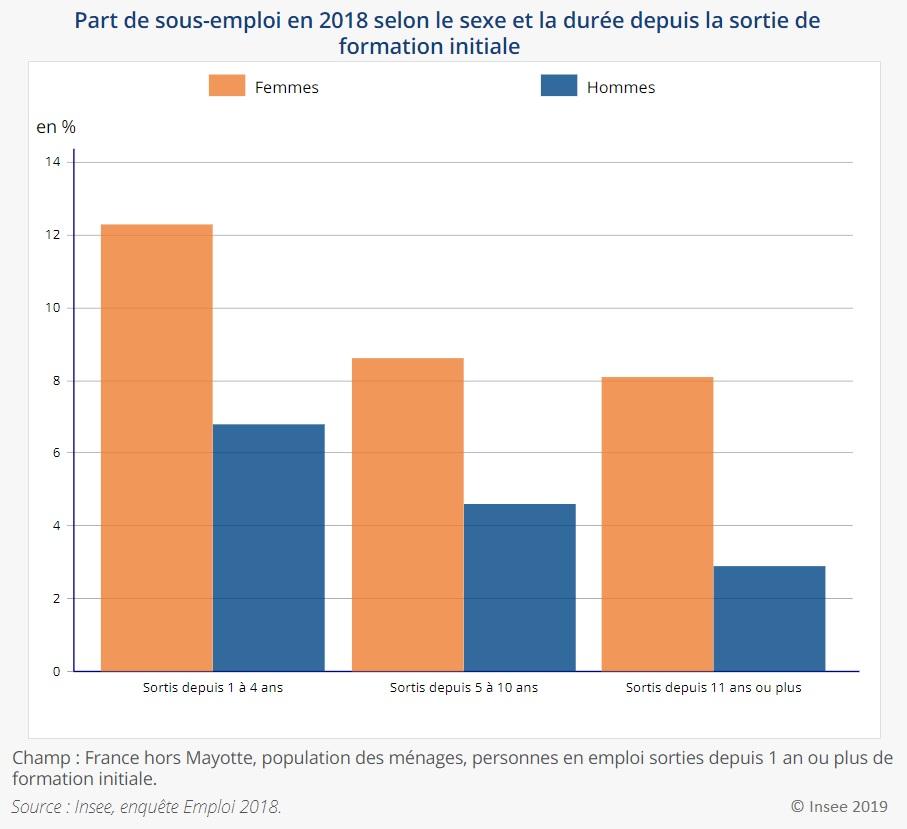 Graphique : Part de sous-emploi en 2018 selon le sexe et la durée depuis la sortie de formation initiale