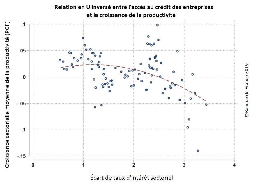 Graphique : Relation en U inversé entre l'accès au crédit des entreprises (écart sectoriel de taux d'intérêt) et la croissance de la productivité globale des facteurs (moyenne sectorielle)