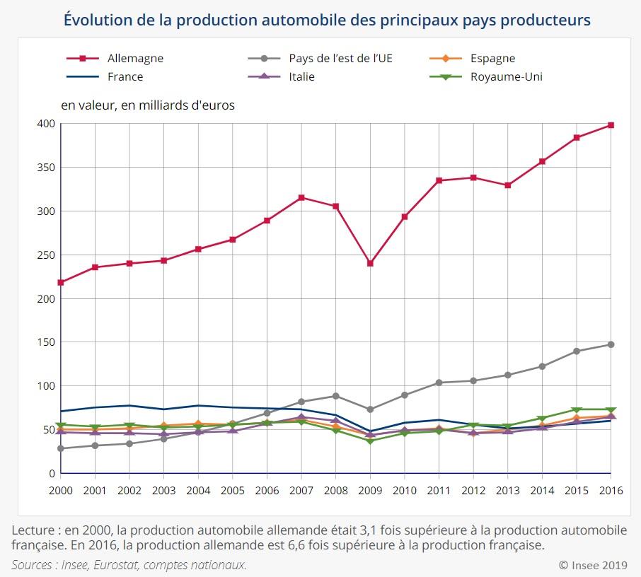 Graphique : Évolution de la production automobile des principaux pays producteurs entre 2000 et 2016