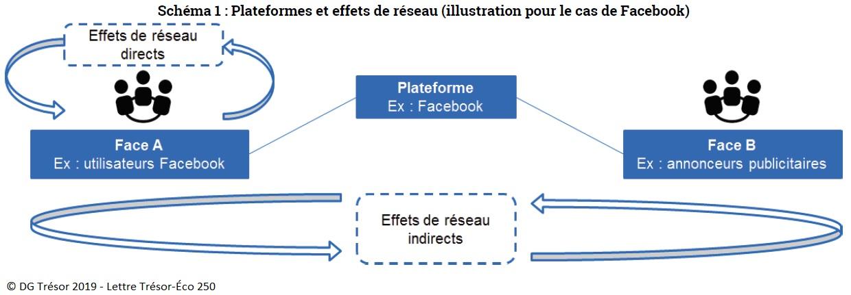 Schéma 1 : Plateformes et effets de réseau (illustration pour le cas de Facebook)