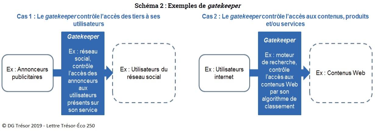 Schéma 2 : Exemples de gatekeeper