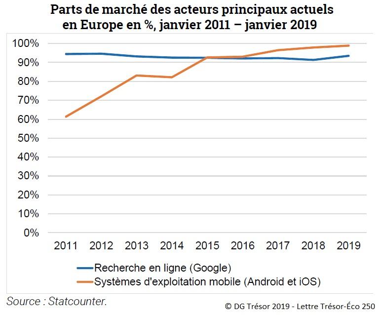 Graphique : Parts de marché des acteurs principaux actuels en Europe en %, janvier 2011-janvier 2019