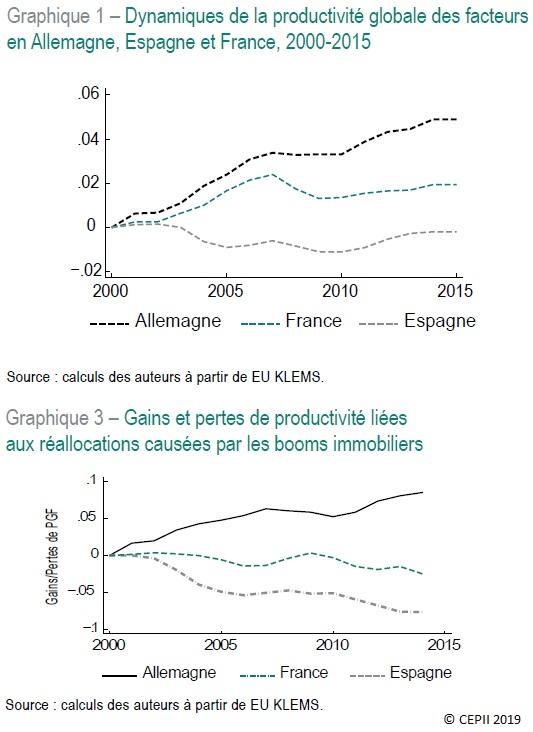 Graphiques : Dynamiques de la productivité globale des facteurs et gains et pertes de productivité liées aux réallocations causées par les booms immobiliers (Allemagne, Espagne, France, 2000-2015)