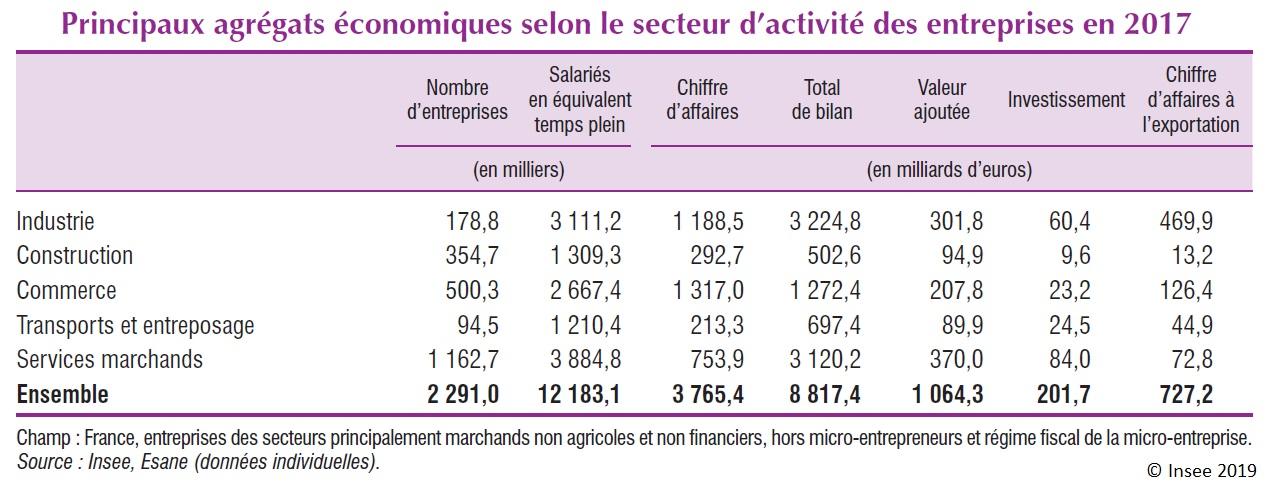 Graphique : Principaux agrégats économiques selon le secteur d'activité des entreprises en 2017