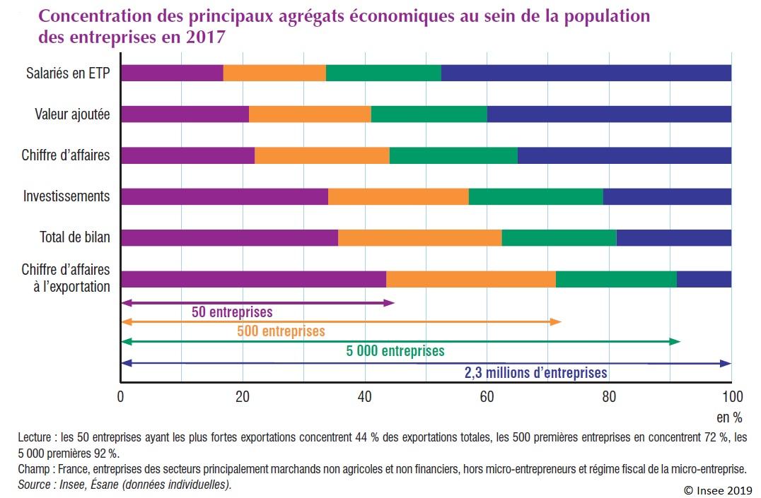 Graphique : Concentration des principaux agrégats économiques au sein de la population des entreprises en 2017