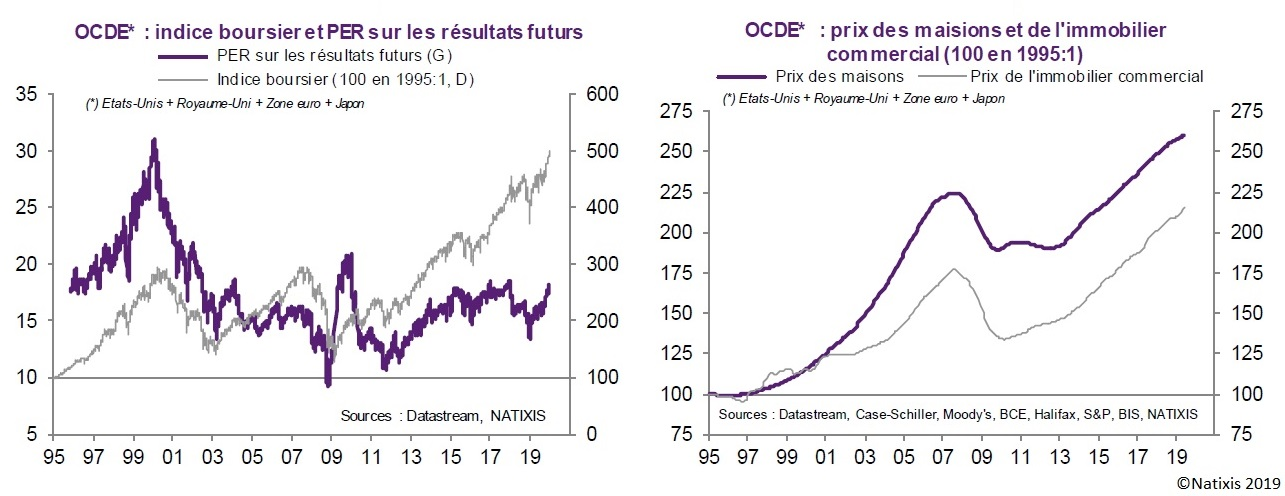 Graphique : Évolution des prix des actions et de l'immobilier dans les pays de l'OCDE depuis 1995