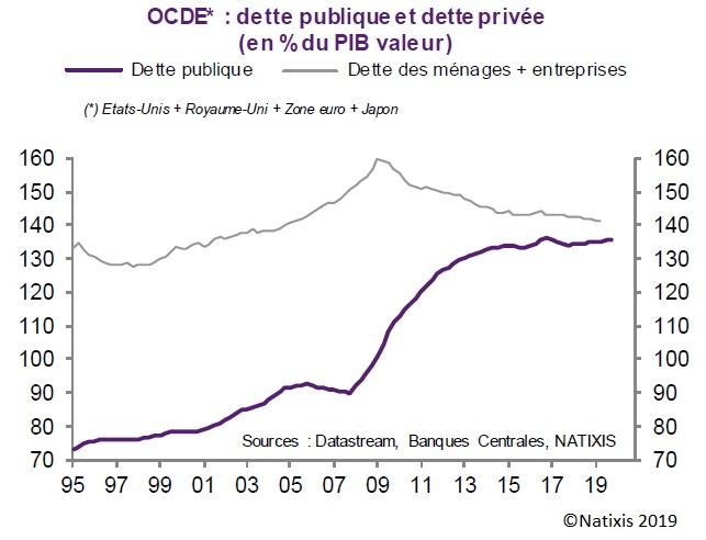 Graphique : Évolution de la dette publique et de la dette privée (en % du PIB) dans les pays de l'OCDE depuis 1995