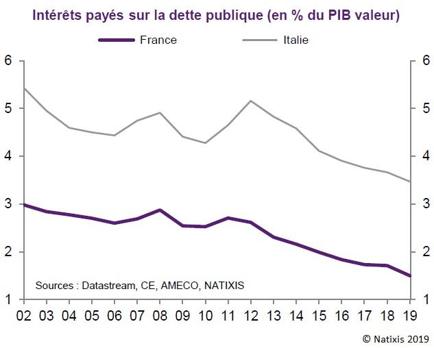Graphique : Intérêts payés sur la dette publique (en % du PIB valeur) France et Italie 2002-2019