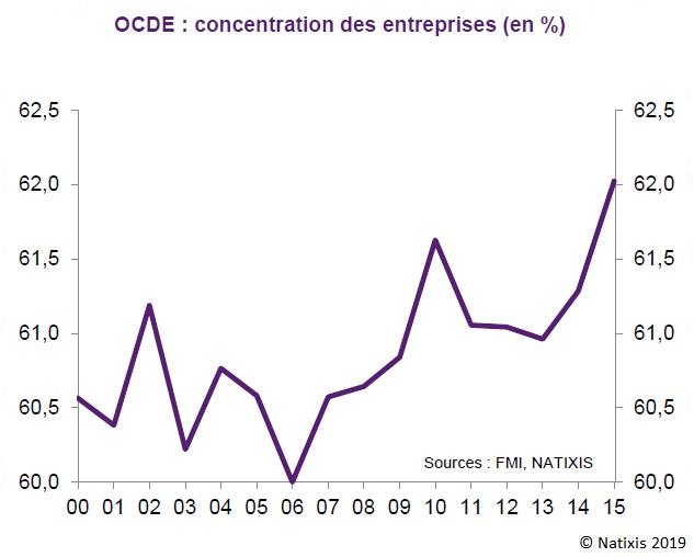 Graphique : Evolution de la concentration des entreprises dans l'OCDE (2000-2015)