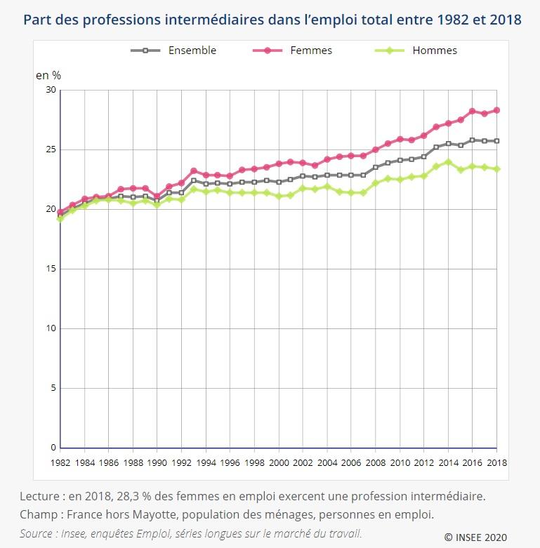 Graphique : Part des professions intermédiaires dans l'emploi total entre 1982 et 2018