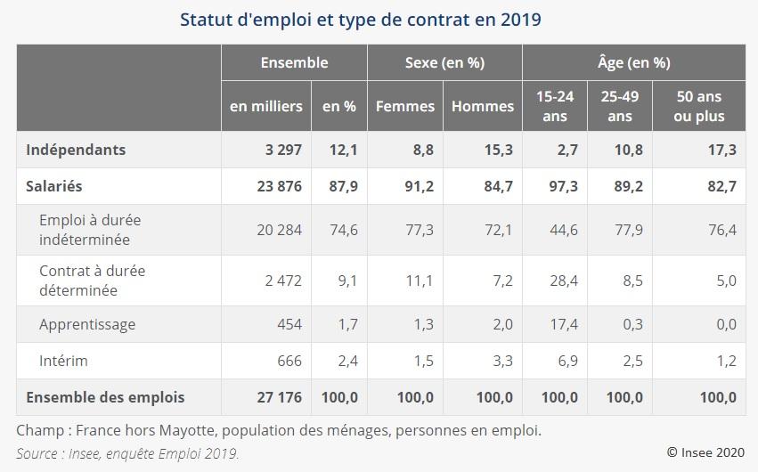 Graphique : Statut d'emploi et type de contrat en 2019