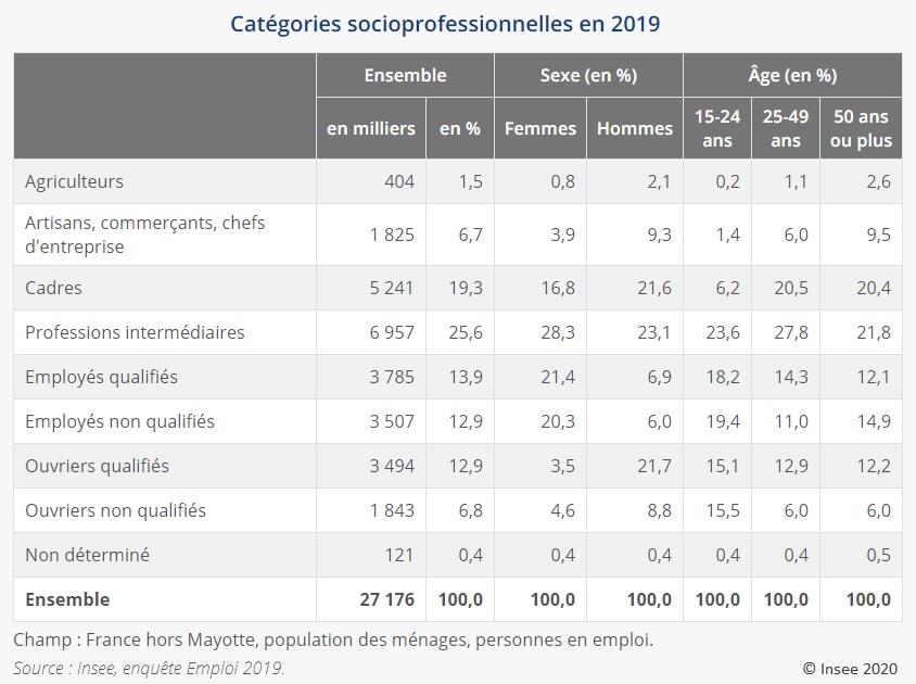 Graphique : Catégories socioprofessionnelles en 2019