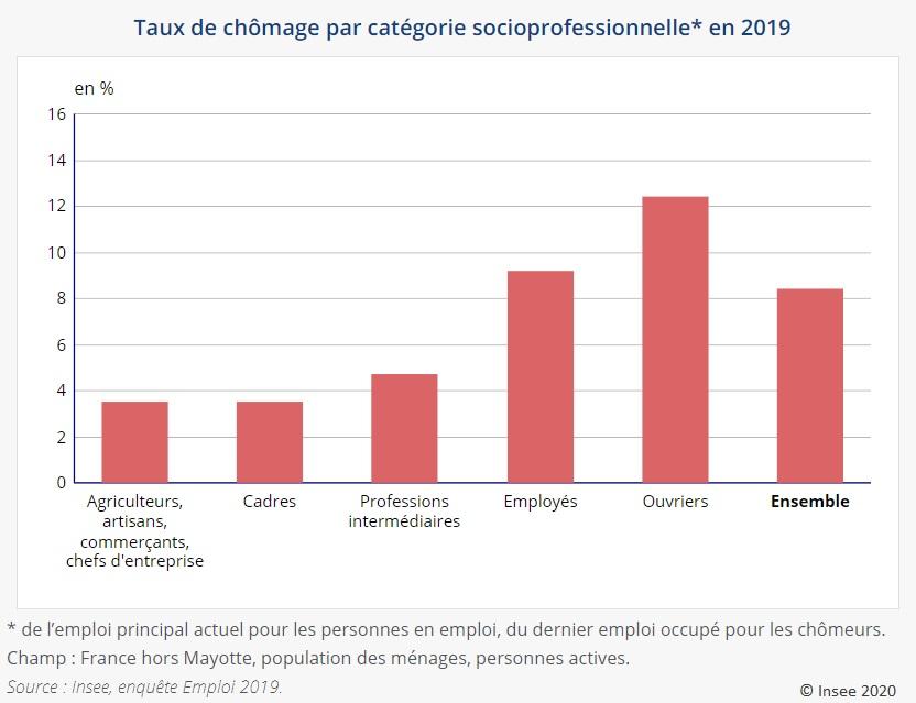 Graphique : Taux de chômage par catégorie socioprofessionnelle en 2019