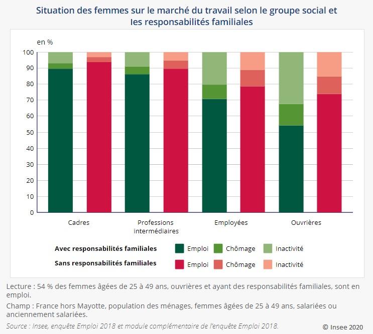 Graphique : Situation des femmes sur le marché du travail selon le groupe social et les responsabilités familiales