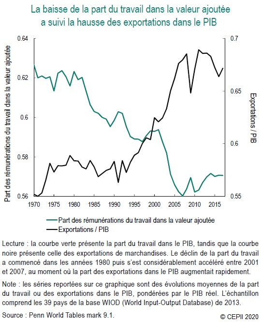 Graphique : Part du travail et part des exportations dans le PIB depuis 1970