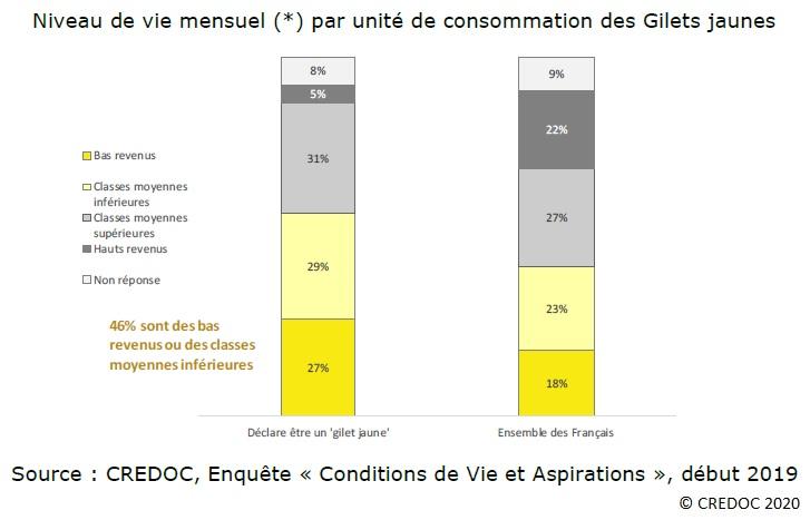 Graphique : Niveau de vie mensuel par unité de consommation des Gilets jaunes