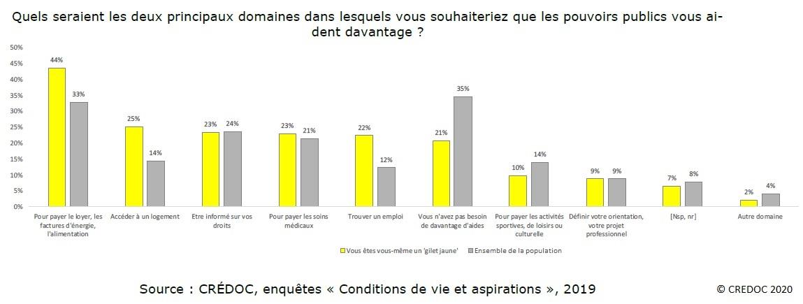 Graphique : Les principaux domaines dans lesquels les Français souhaiteraient que les pouvoirs publics les aident davantage (Gilets jaunes / Population totale) – Parts en %
